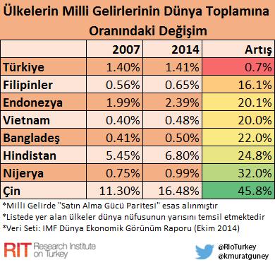 milli_gelir_ulkeler_oran